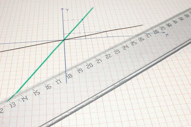Konzept Hausaufgaben Mathe | Lineal auf Millimeterpapier und einem gezeichneten Funktionsgraphen.